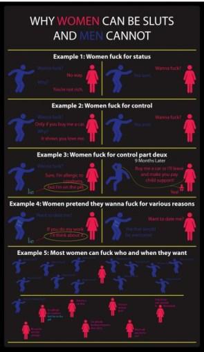 Why Men Can't Be Sluts