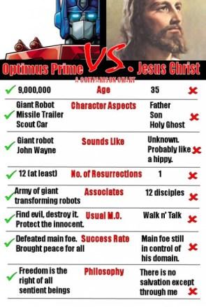 Optimus Prime Vs Jesus Christ