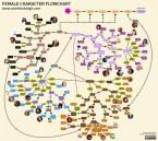 female flow chart