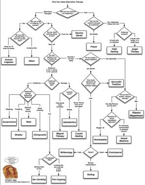 Alternative Medicine Flow Chart
