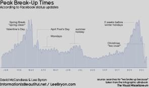 Peak Break-Up Times