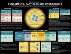 Fundamental Particles and Interactions