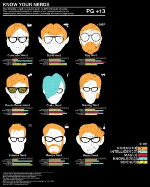 Know your nerd