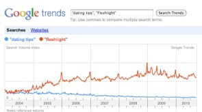 Google Trends – Giving up