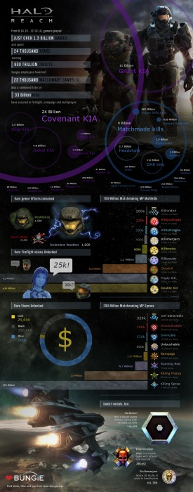 3 Months of Halo stats.