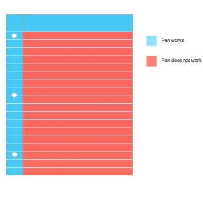 """When pens will work"" graph"