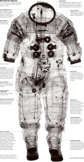 Shepard's Apollo 14 Suit X-Ray