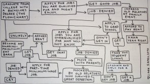Graduate from college – The flowchart