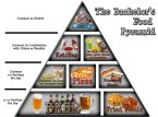 The Bachelor's Food Pyramid