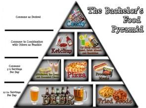 The Bachelor's Food Pyramid