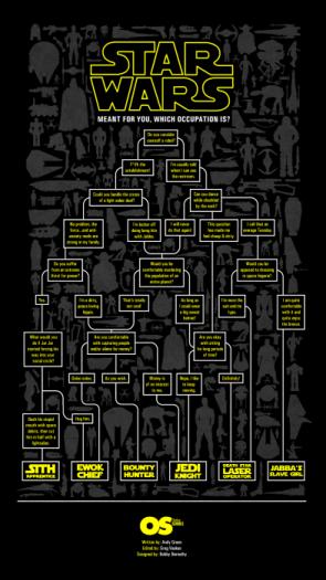 Star Wars Occupation Flowchart
