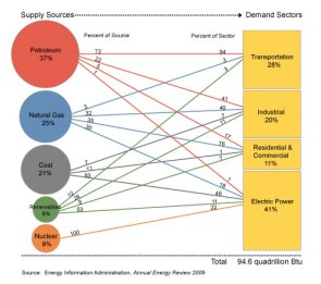 U.S. Primary Energy Flow by Source and Sector, 2009