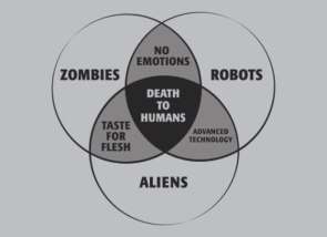 Robots Zombies and Aliens