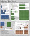 Radiaton dose chart