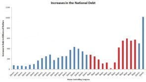 Increases in National Debt – Congress