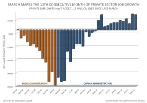 13th Month of Job Growth