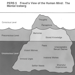 The Mental Iceberg