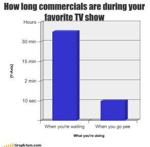 How long commercials are