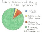 Real Lightsaber Outcomes