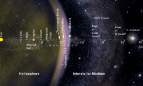 Logarithmic map of the Solar System