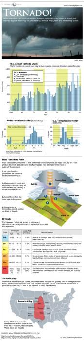 Tornado Infographic