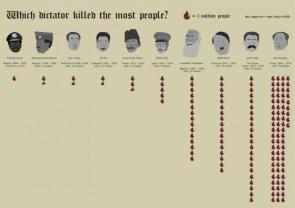 Dictators 1st league