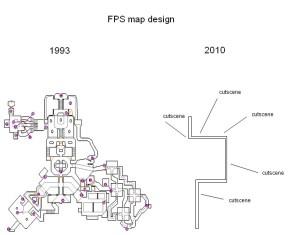 FPS Level Design – Past & Present