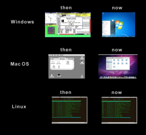 then versus now OS