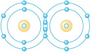 Science BEWBS! or…Covalent Bonds
