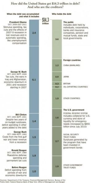 14.3 trillion