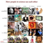 science people