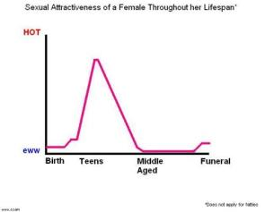 Female Attractiveness