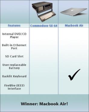 Commodore vs. MacBook Air
