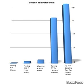 Belief in the Paranormal