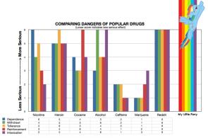 drug effects