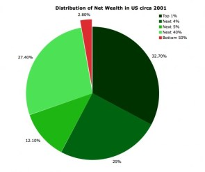 Distribution of New Wealth in US circa 2001