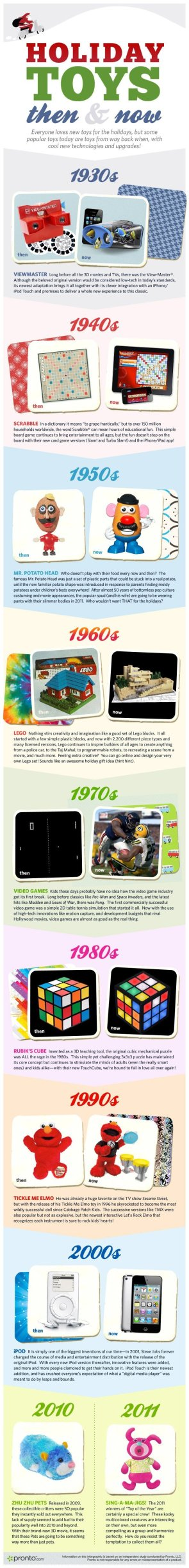 Holiday toys then and now