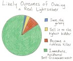 Owning a real light saber graph