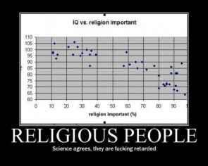 IQ vs Religion importance