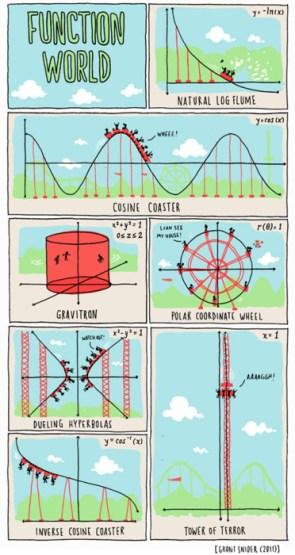 Function World
