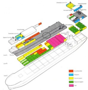 Container Ship Breakdown of an Aircraft Carrier