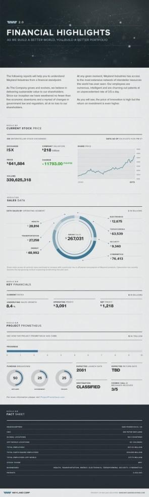 Weyland Industries Investments