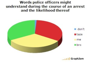 Words Police Officers Might Understand During the Course of an Arrest and the Likelihood Thereof