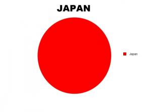 japan graph
