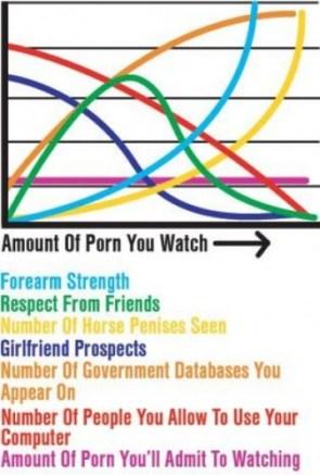 Porn Ratio