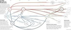 Nuclear Proliferation Chart