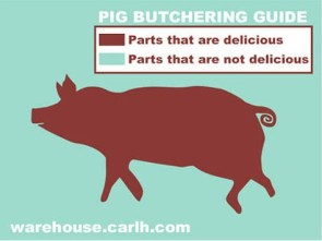 Pig Butchering Chart