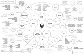 Heavy Metal Band Name Chart