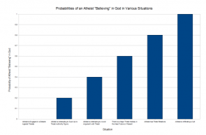 """Probability of an Atheist """"Believing"""" in God"""