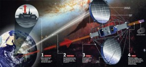 How a Space Elevator Might Work